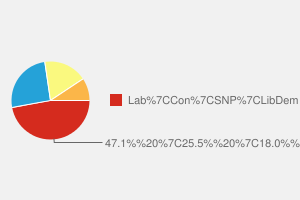 2010 General Election result in Ayr, Carrick & Cumnock